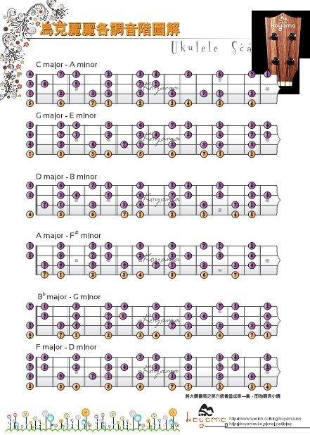 ukulele谱子,小吉他四弦琴乌克丽丽谱.选用g和弦   五月天的《我不