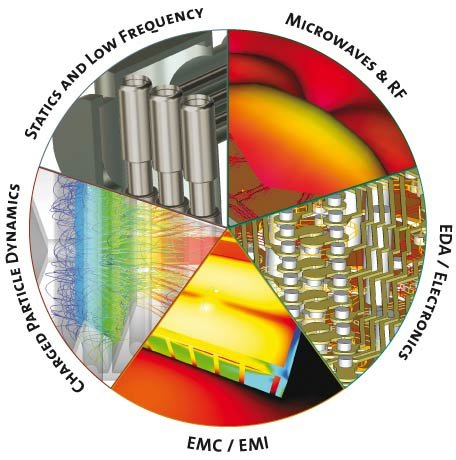 co-simulation)及典型的频域电磁/电路异步协同仿真,可整合及分析不同