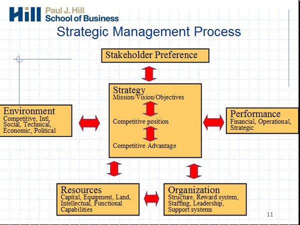 strategic management business analysis Global strategic management discusses the sources of competitive advantage, the nature of competitive advantage in global industries, types of international strategy, analysis of global cost structures, globalization of service businesses, emerging economies, global knowledge management, and country management.