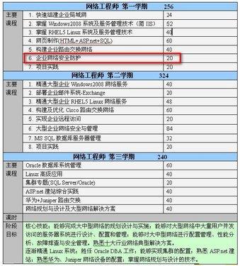网络工程师三期课程体系—本模块在课程体系中的位置.JPG